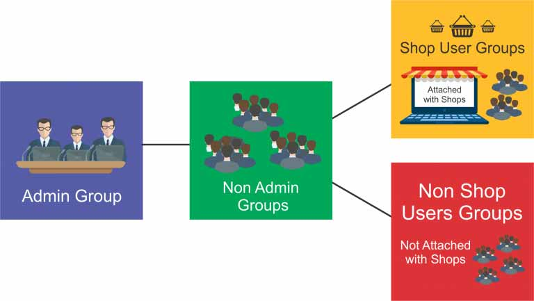 Admin and non-admin user groups in Nimbus RMS